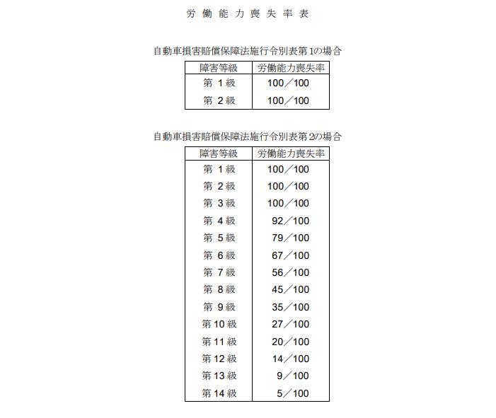 労働能力喪失率表