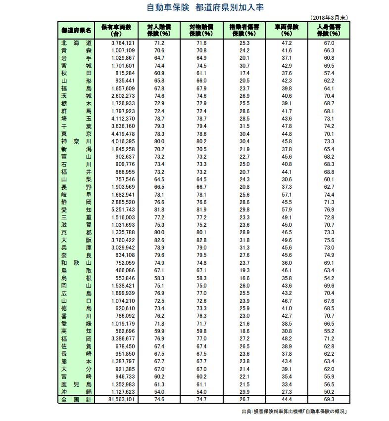損害保険協会「自動車保険 都道府県別加入率」